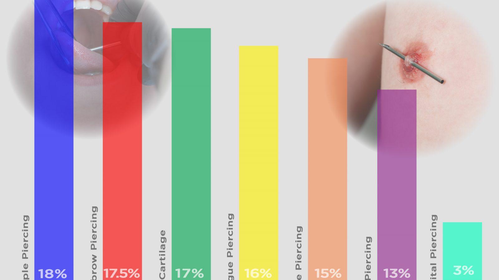 Statistics of body piercings in the us bodyjewelry geenschuldenfo Images