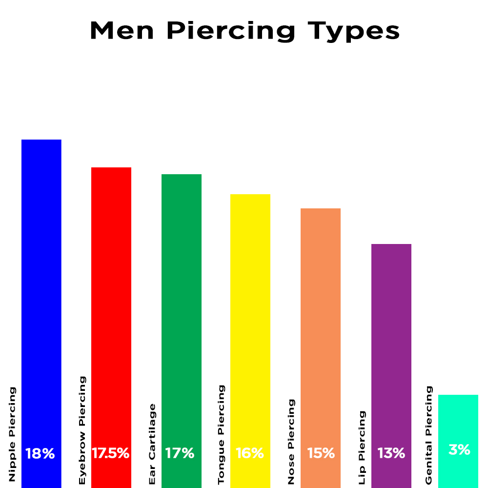 Men Piercing Types