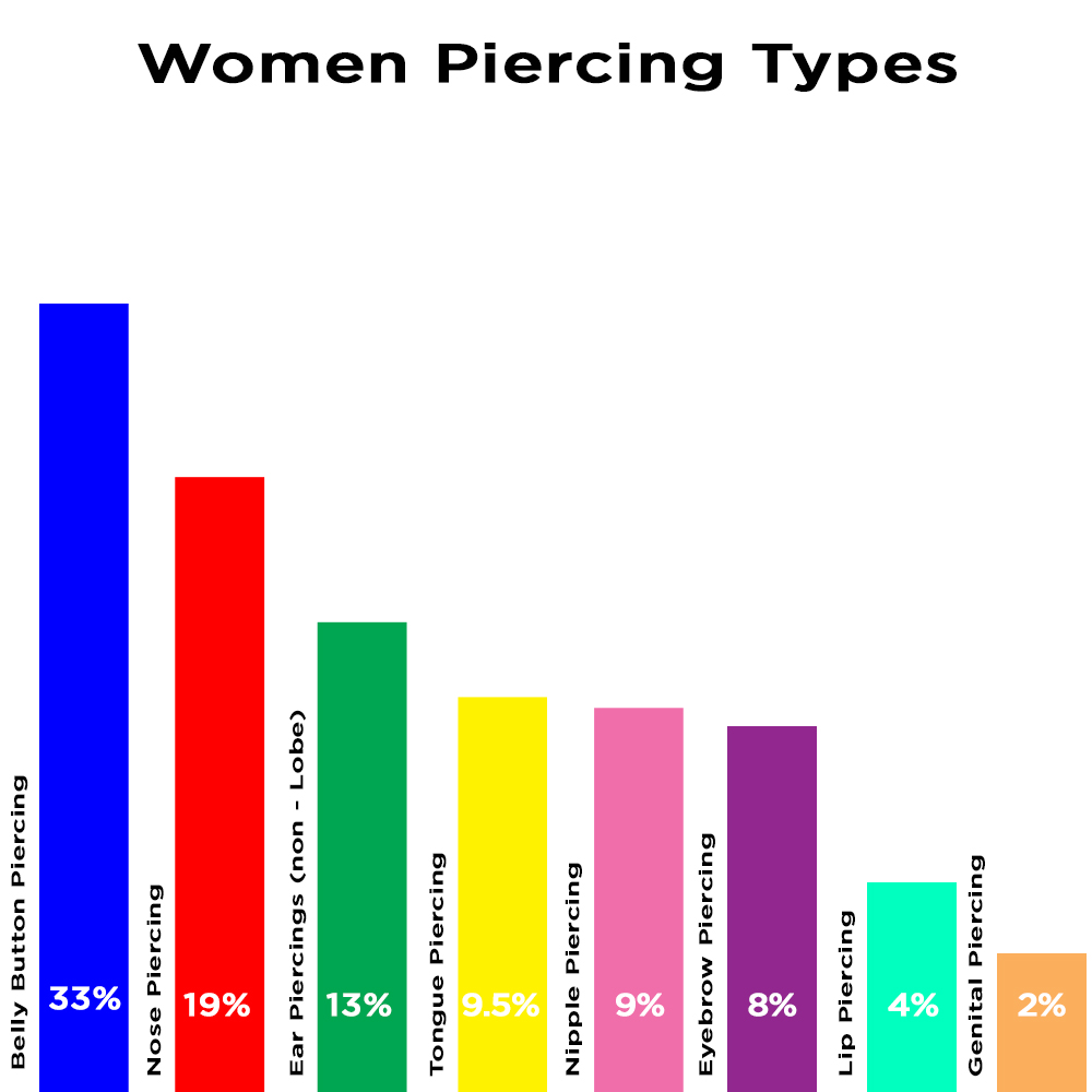 Statistics of body piercings in the us bodyjewelry women piercing type chart geenschuldenfo Image collections